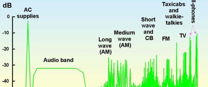 Design Techniques for EMC Part 2: Cables and Connectors image #1