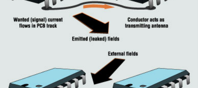 EMC and Signal Integrity image #1