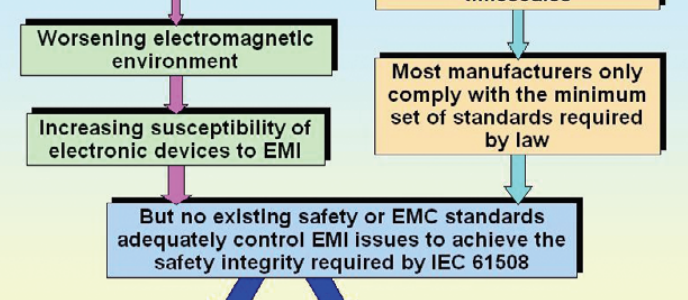 EMC for Functional Safety - Regulations and Legislation image #1