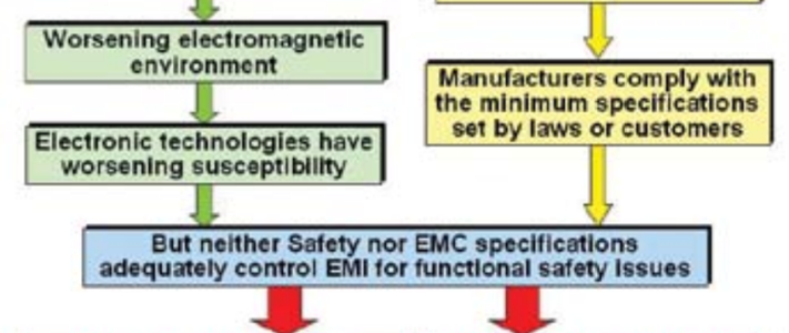 EMC for the Functional Safety of Automobiles image #1