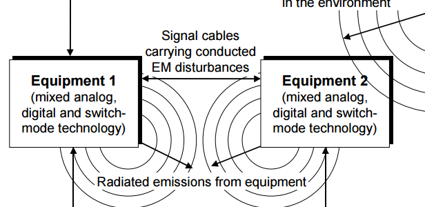Electromagnetic (EM) interactions