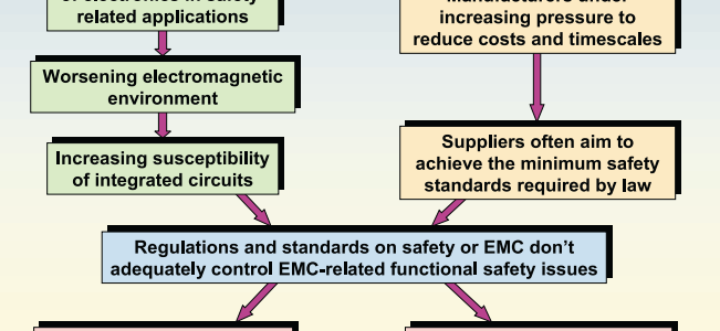 EMC-Related Functional Safety, ITEM Update image #1
