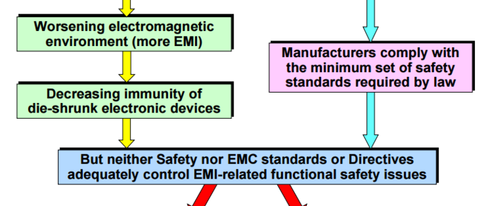 Functional Safety requires much more than EMI testing (Part 1) image #1