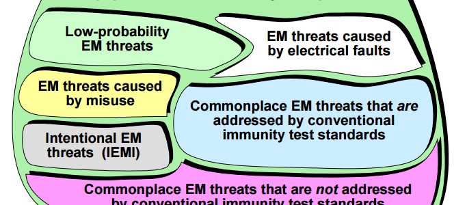 Functional Safety requires much more than EMI testing (Part 2) image #1