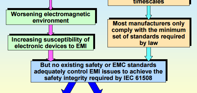 Traditional Immunity Standards are Inadequate for Proving EMC for Functional Safety image #1