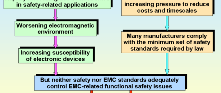 Why EMC Immunity Testing Is Inadequate For Functional Safety image #1