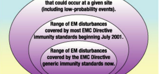 EMC-Related Functional Safety of Electronically Controlled Equipment image #1