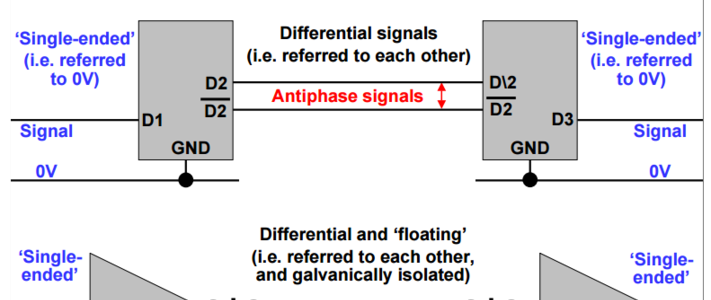 Avoiding imbalance in differential transmission lines on Printed Circuit Boards (PCBs) image #1