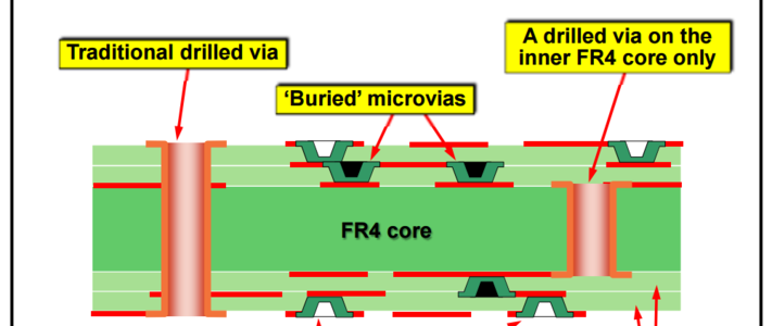 Cost-Effective use of HDI PCB technology for SI, PI and EMC image #1