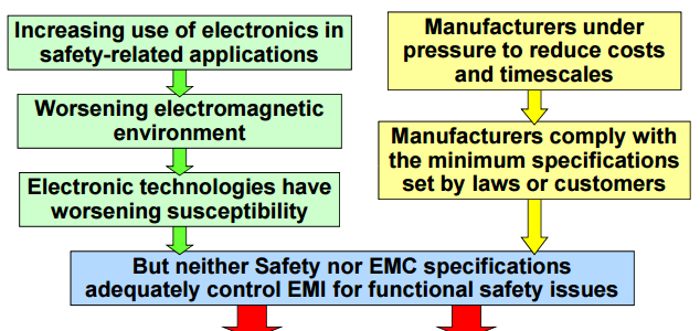EMC in Safety Cases image #1