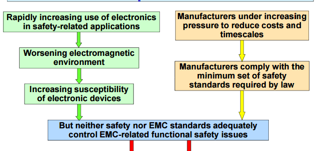 Functional Safety requires much more than EMC testing image #1