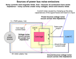 Ground / power bounce cause noise emissions from all IC pins image #1